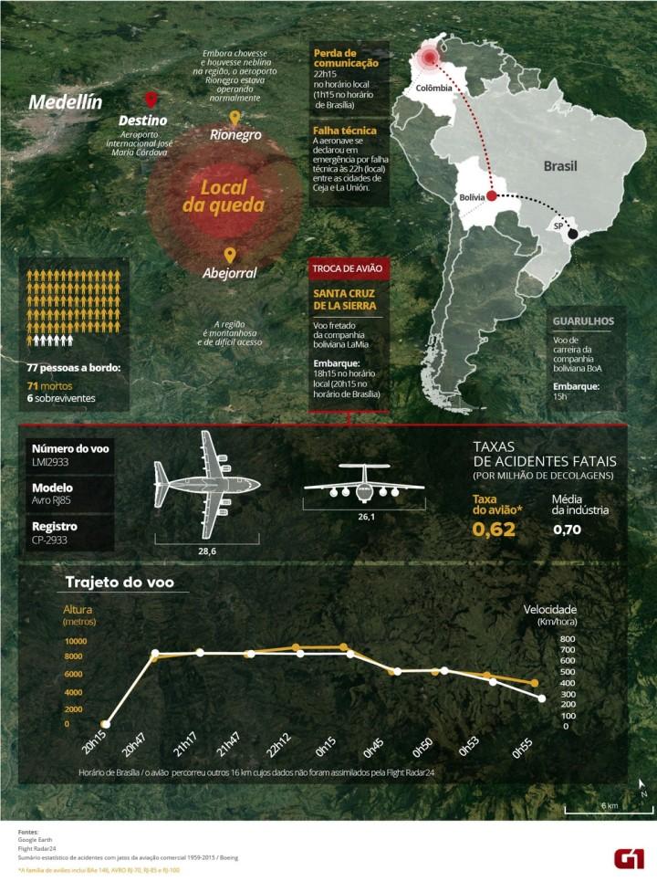 infografico-g1-acidente-chapecoense-consolidado-v4
