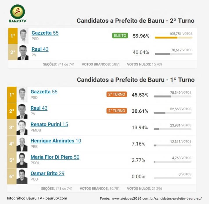 votos-eleicoes-2016-prefeito-bauru